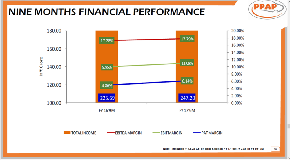 PPAP Automotive 9MFY17 Financial Performance.png