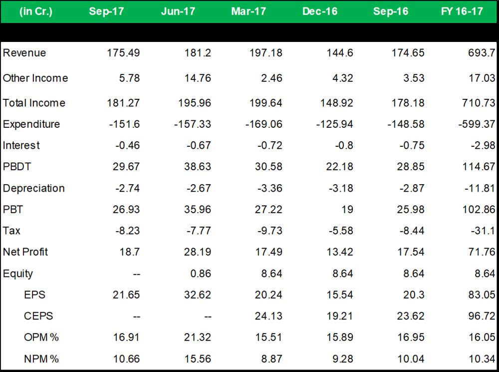 VST Tillers Q2FY18 Financial Performance.png