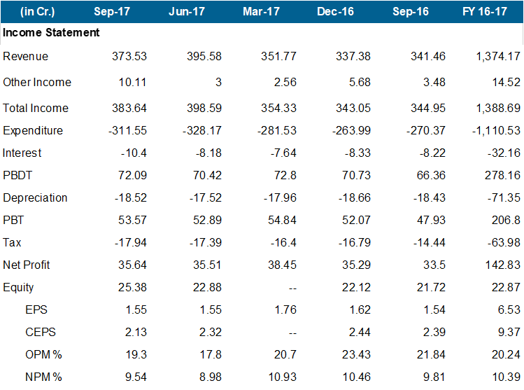 Granules Q2FY18 Financial Performance.png