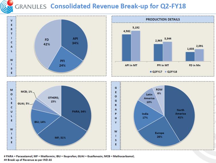 Granules Q2FY18 Revenue breakup.png
