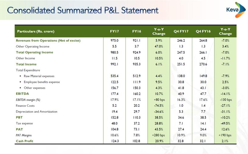 SH Kelkar Q4FY17 Financial Performance.png