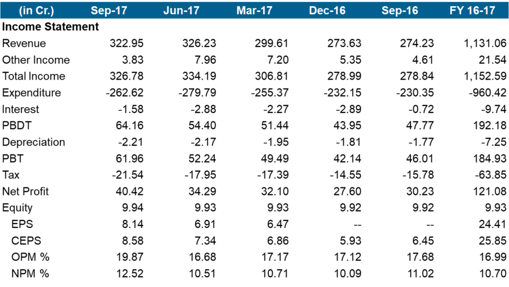 Gulf Oil Lubricants Q2FY18 financial performance.png