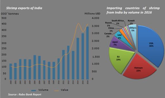 Indias Shrimp exports Q1FY18.png