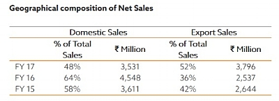 Geographic net sales - 600X.jpg