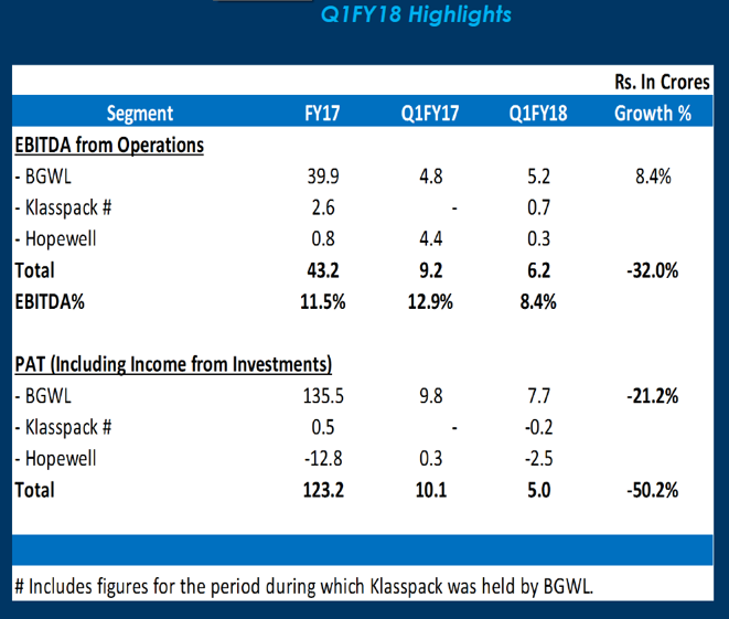 Borosil Q1FY18 Financial Highlights.png