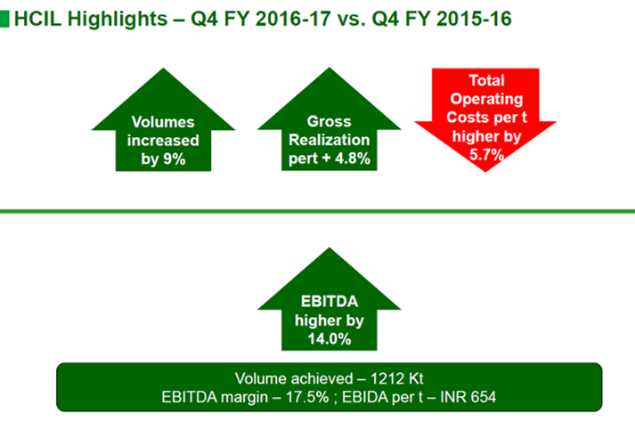 Heidelbern Cement Q4FY17 Highlights.png