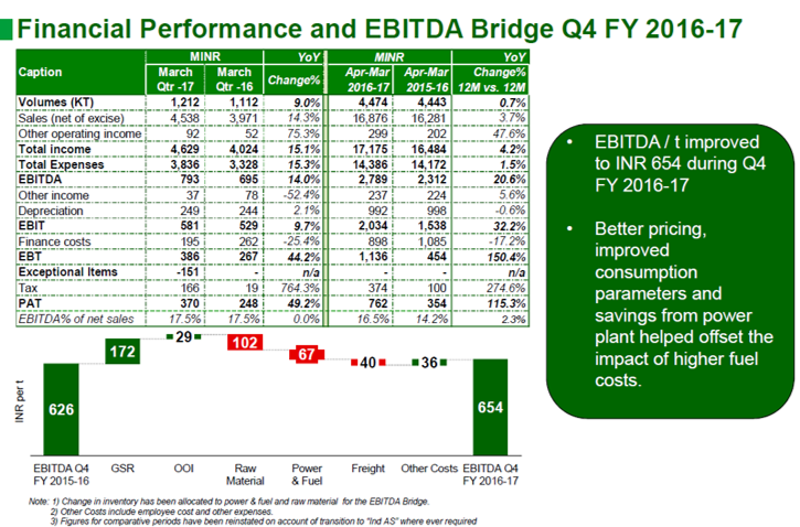 Heidelberg Cement Q4FY17 Financial Highlights.png