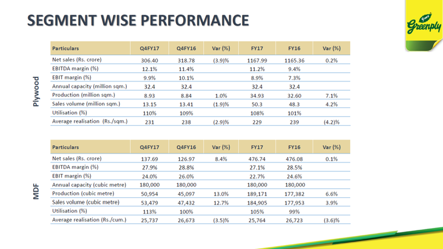 Grenply Q4FY17 Segmental Performance.png