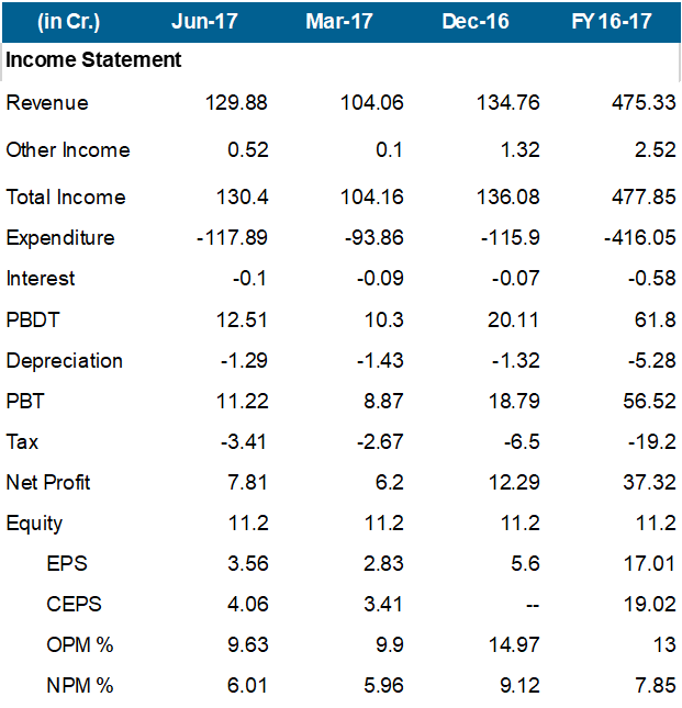 Atul Auto Q1FY18 Financial Highlights.png