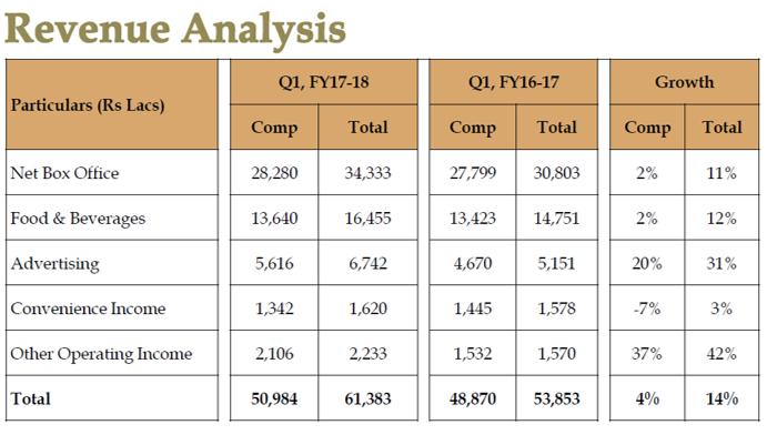 PVR Q1FY18 Revenue Analysis.png
