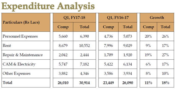 PVR Q1FY18 Expenditure analysis.png