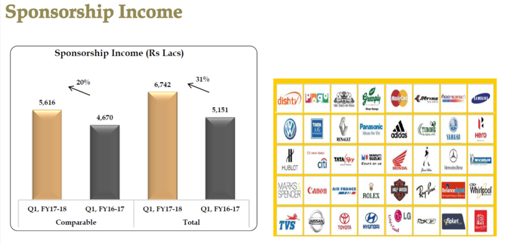PVR Sponsorship income Q1FY18.png