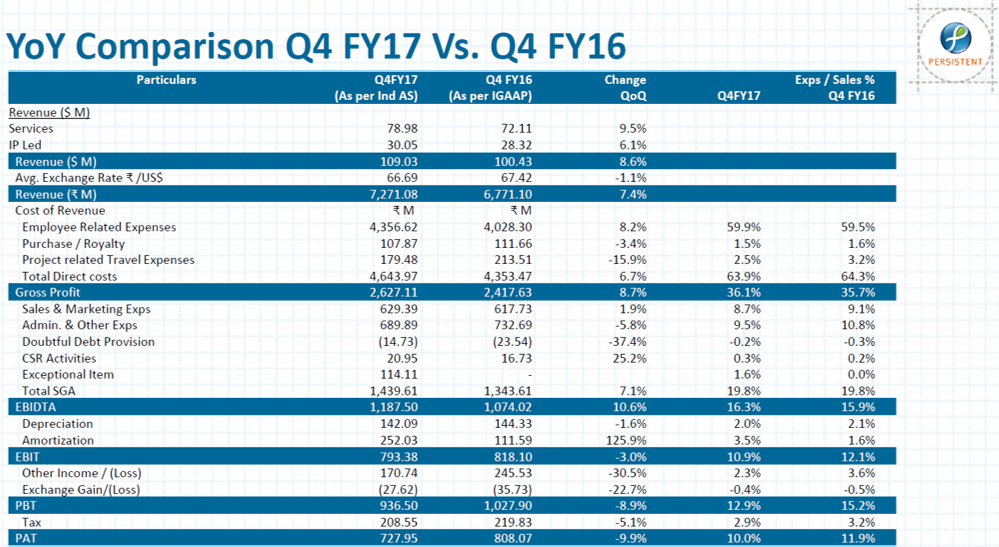 Persisent Systems Q4FY17 Financial Highlights.png