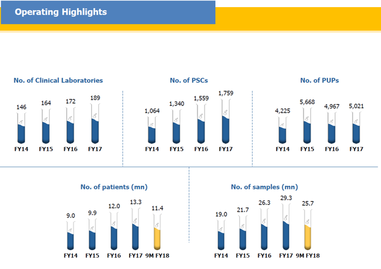 Dr Lal Path Labs Operational Highlights.png