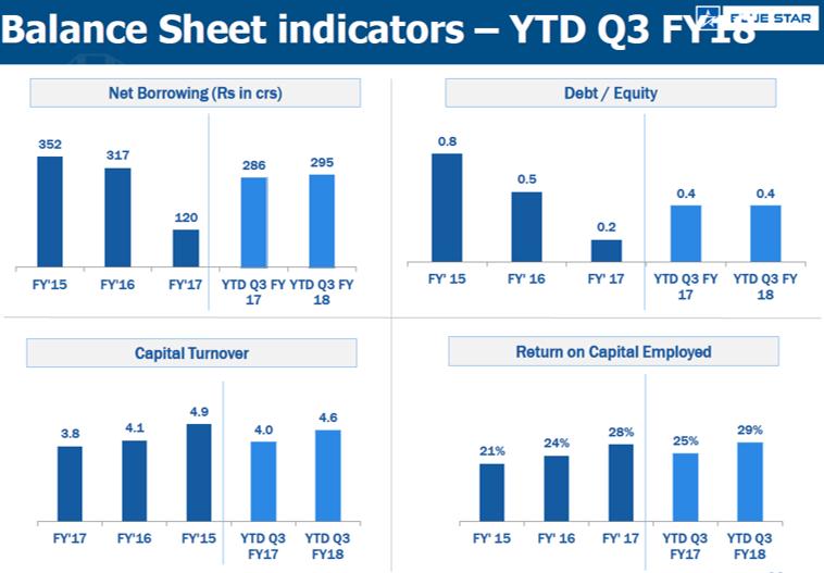 Bluestar Q3FY18 Balance Sheet Indicators.png