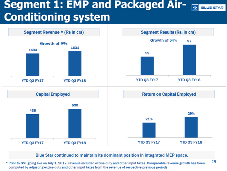 Bluestar EMP  and Airconitioning system performance Q3FY18.png