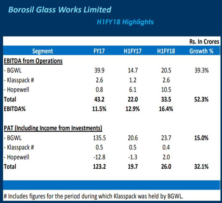 Borosil H1FY18 EBITDA Highlights.png