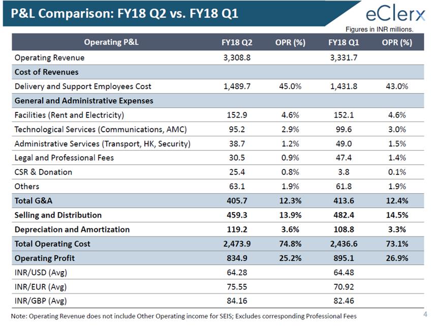 eClerx Q2FY18 Financial HIghlights.png