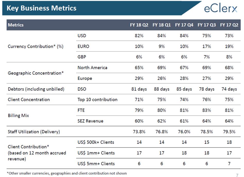 eCLerx Q2FY18 Business Metrics.png