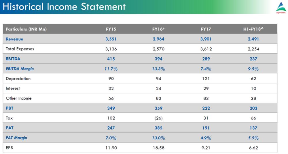 Apcotex Q2FY18 Financial Performance.png
