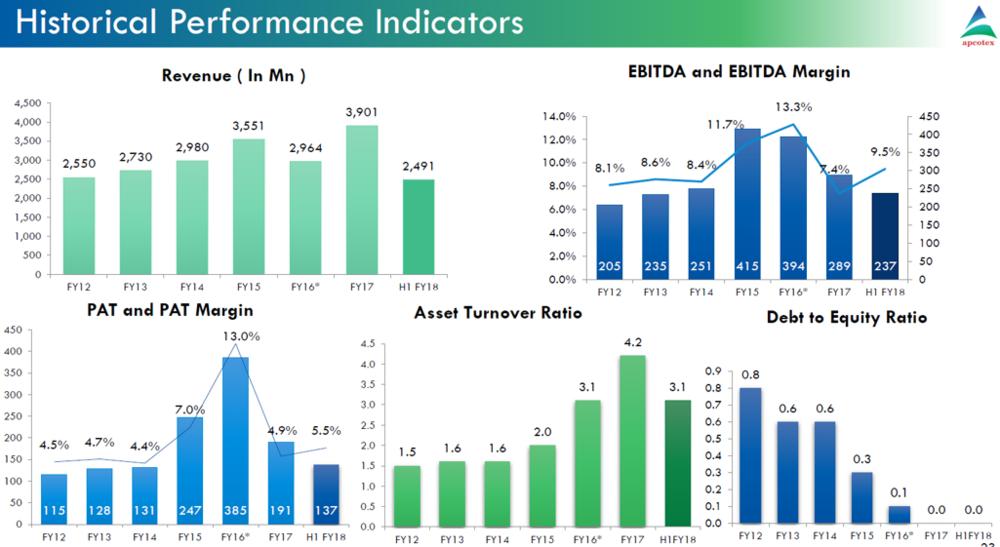 Apcotex Q2FY18 Financial Indicators.png