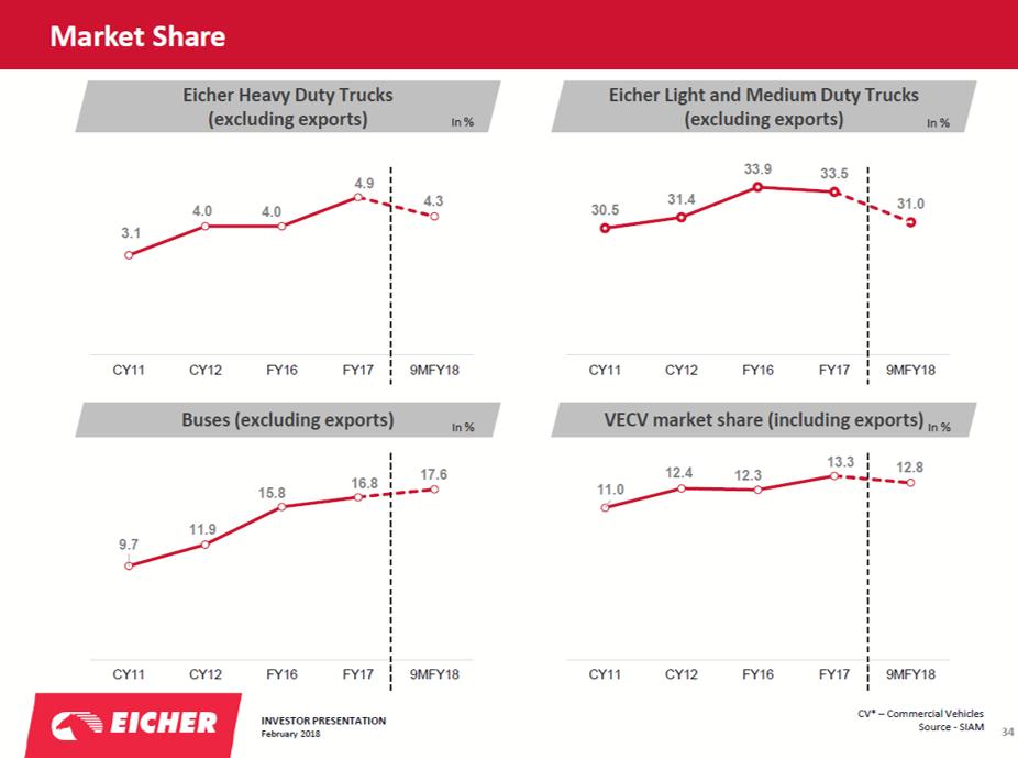 VECV Market Share.png