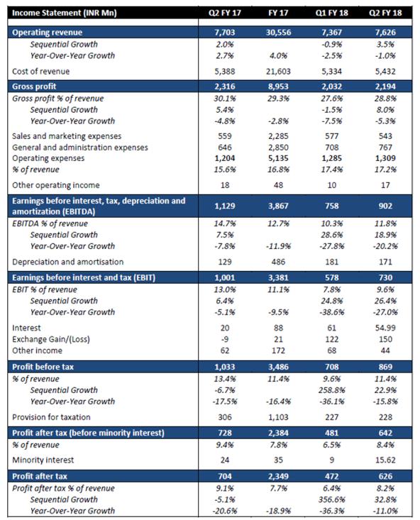 Zensar Q2FY18 Financial Performance.png