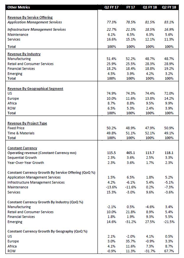 Zensar Q2FY18 performance other metrics.png