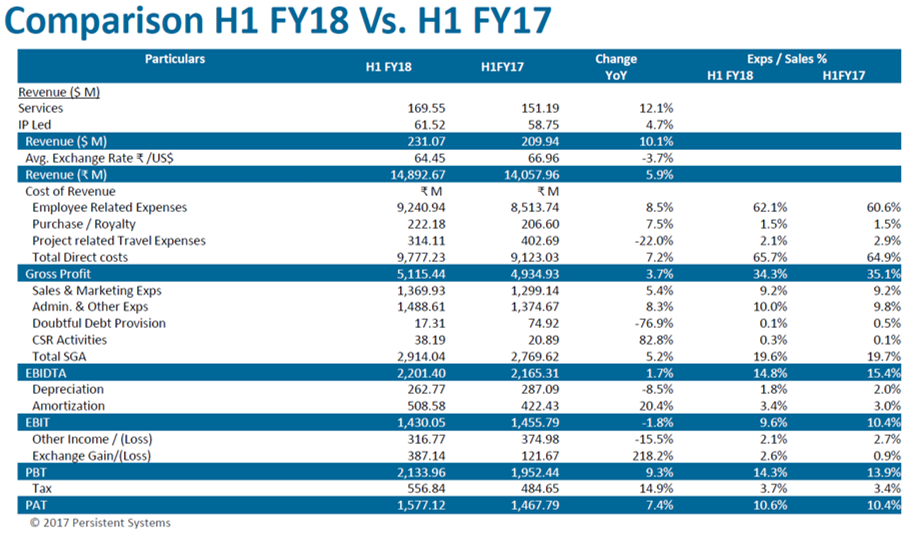 Persisten Systems H1FY18 Performance.png