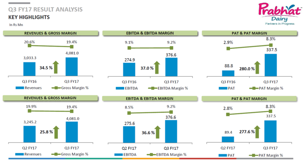 Prabhat Dairy Key Financial HIghlights.png