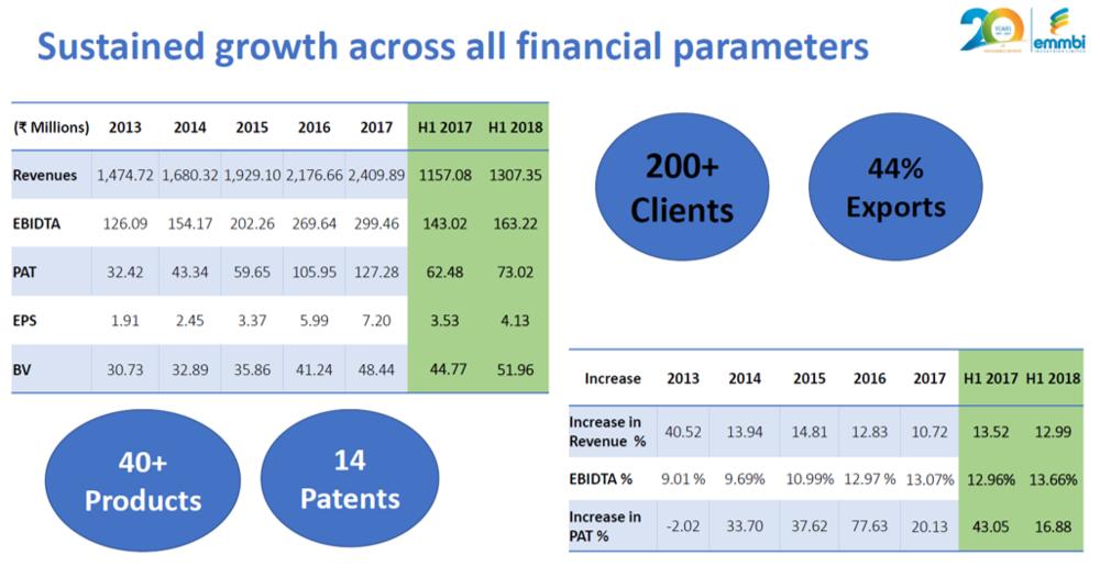 Emmbi Q2FY18 Financial Highlights.png