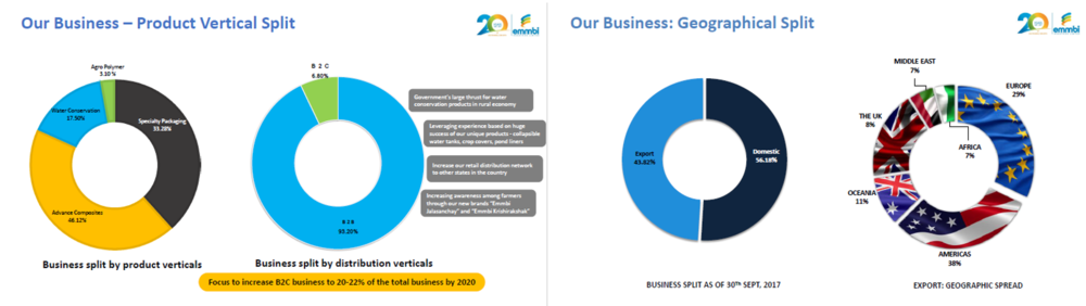 Emmbi Q2FY18 Business Split.png