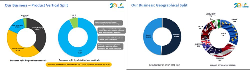 Emmbi Q2FY18 Business Split.png