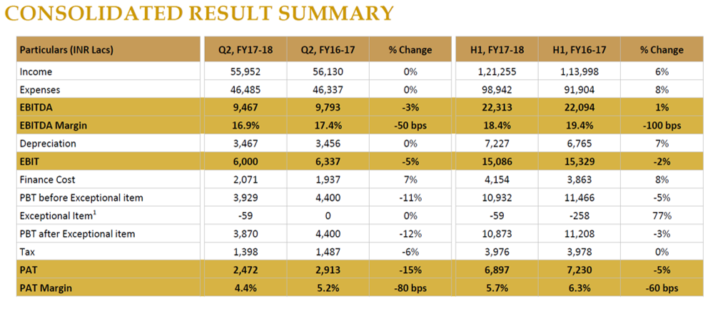 PVR Q2FY18 Financial Highlights.png