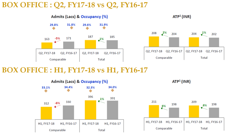 PVR Box Office Q2FY18.png