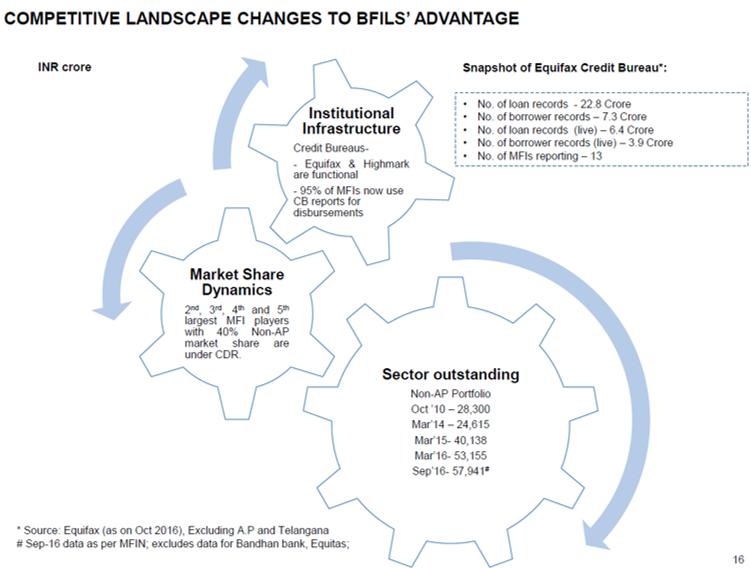 BFIL Q3FY17 Competitve advantage.png
