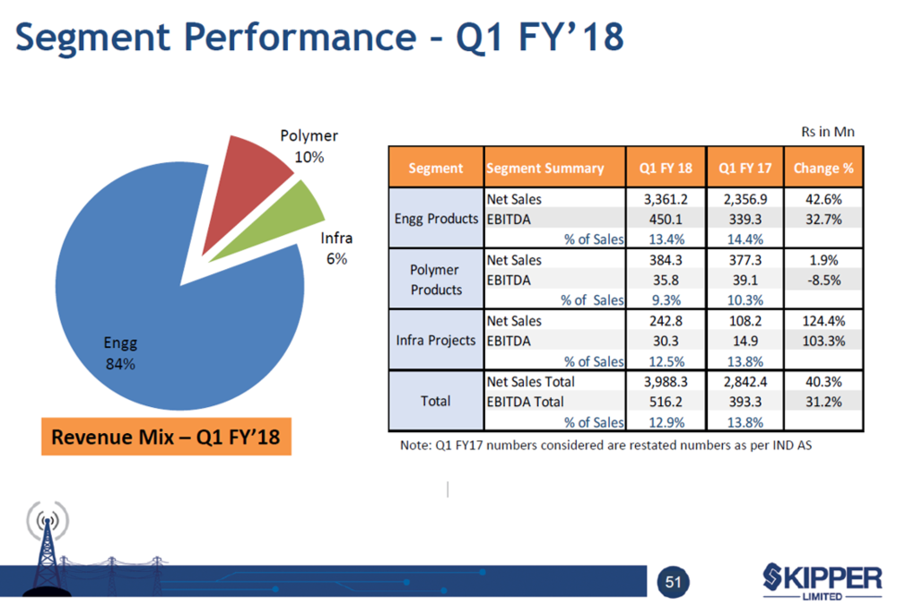 Skipper Q1FY18 Segment Performance.png