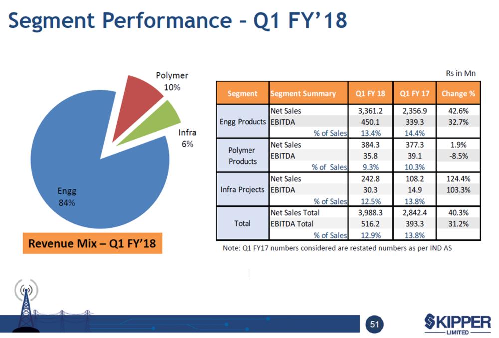 Skipper Q1FY18 Segment Performance.png