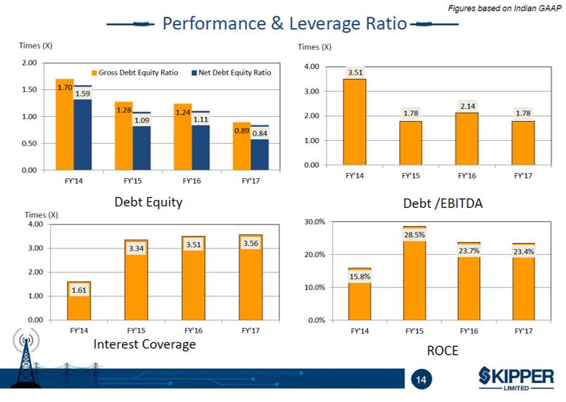 Skipper Q1FY18 Debt trends.png