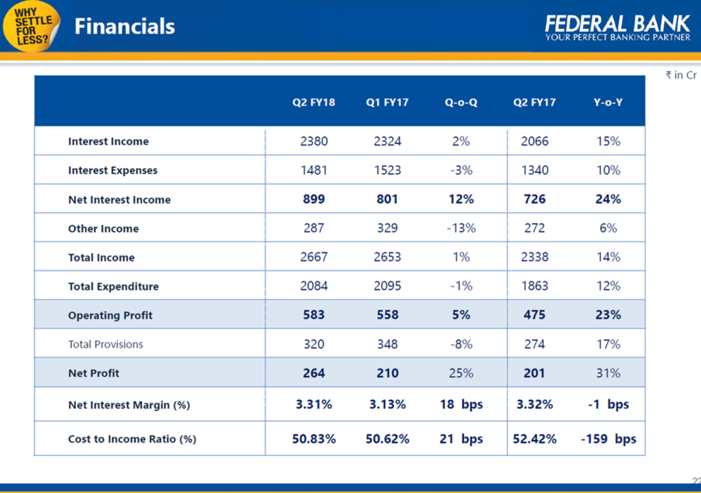 Federal Bank Q2FY18 Financials.png