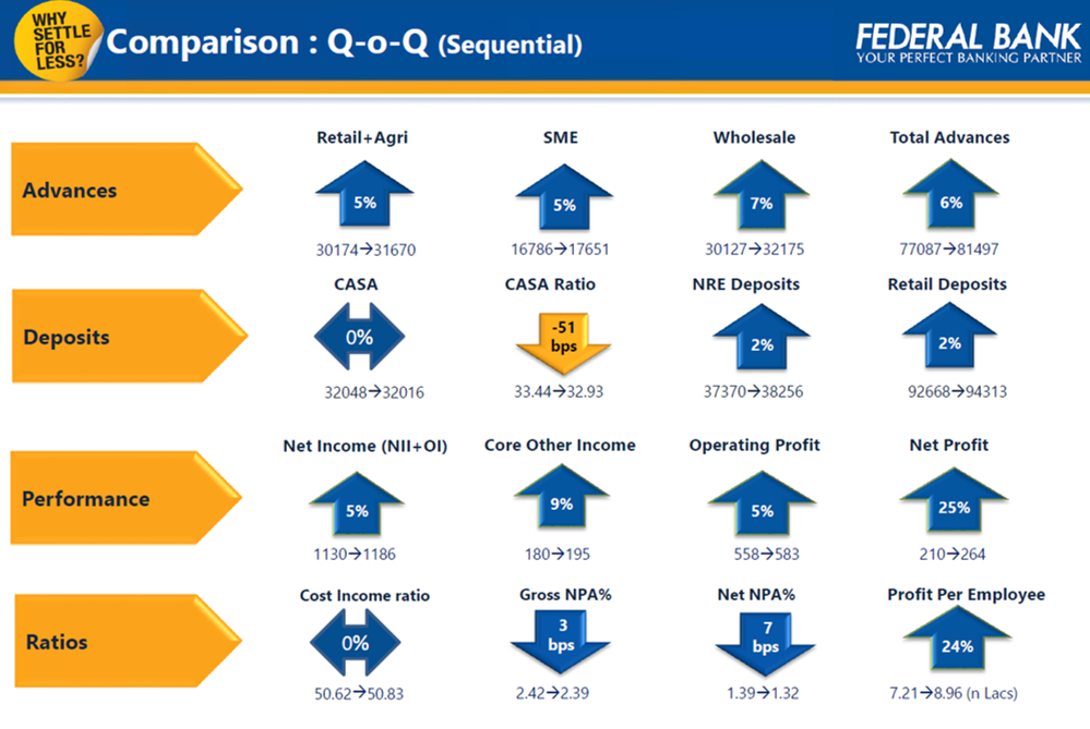 Federal Bank Q2FY18 QoQ Performance.png