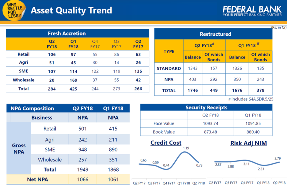 Federal Bank Q2FY18 Asset Quality.png