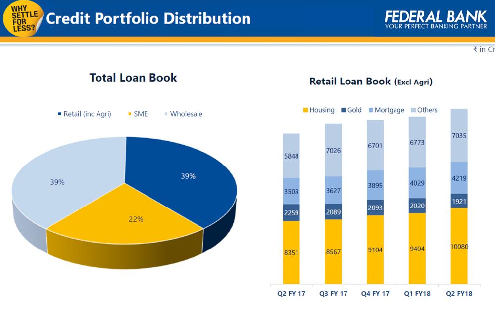 Fedewral Bank Credit Portfolio Q2FY18.png