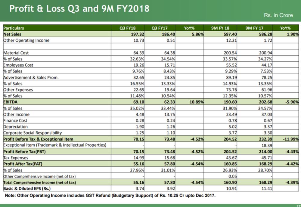 Bajaj Corp Q3FY18 Financials.png