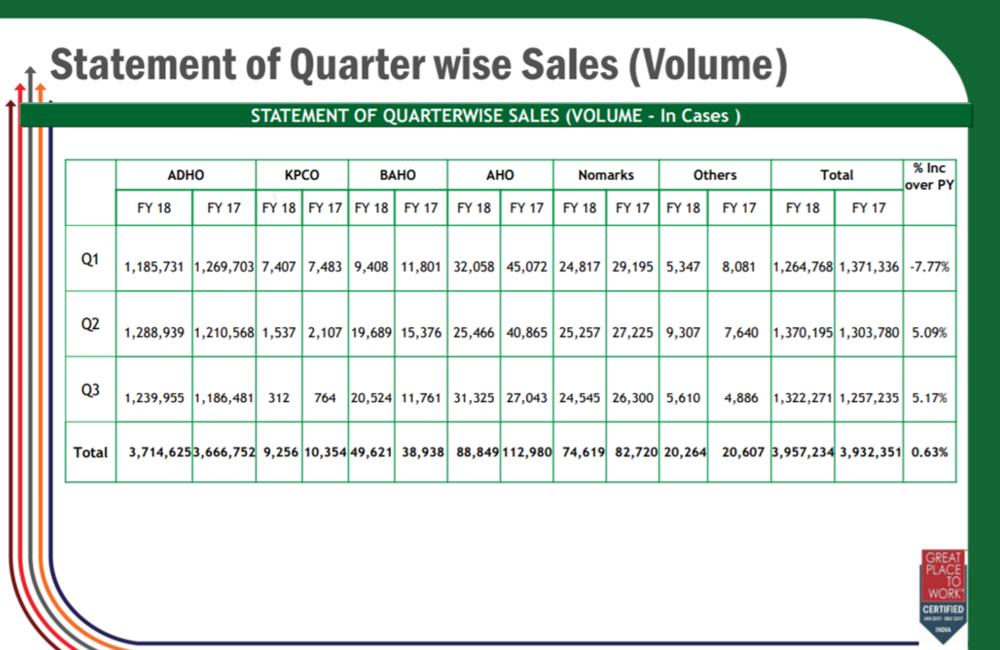 Bajaj Corp Segment wise Performance Q3FY18.png