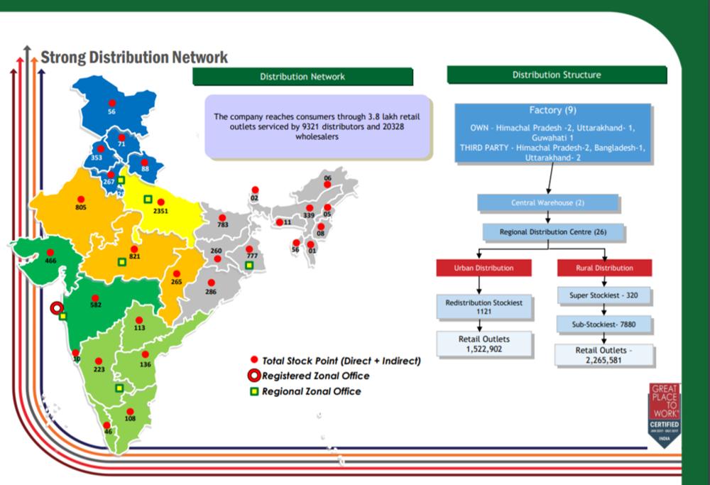 Bajaj Corp Q3FY18 Distribution Network.png