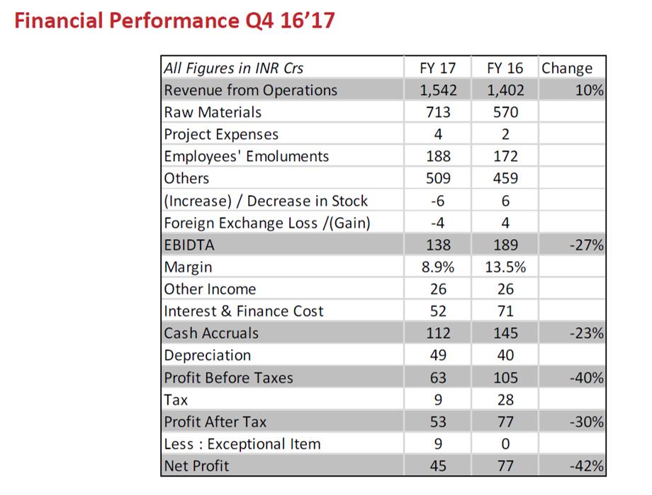 Arvind FY17 Financial Performance.png