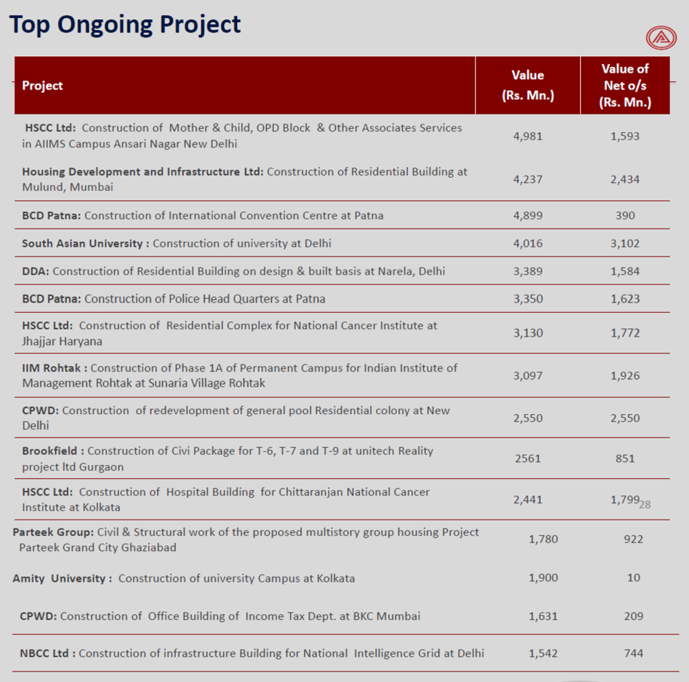 Ahluwalia Contracts top Ongoing projects.png