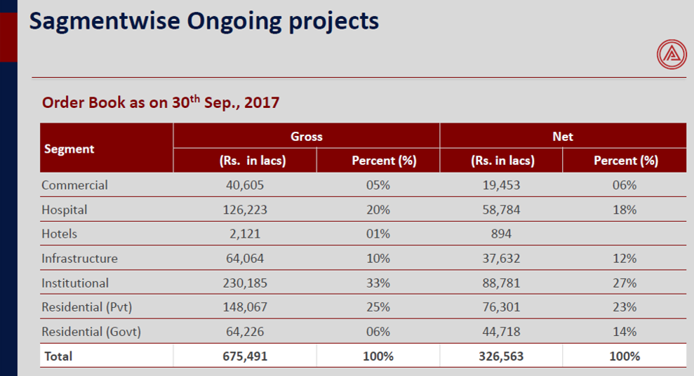 Ahluwalia Contracts Q2FY18 Ongoing projects.png