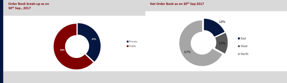 Ahluwalia Contracts Order Book.png